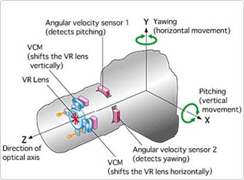 Titreşim Engele, Görüntü Sabitleme Sistemi - Şekil 1