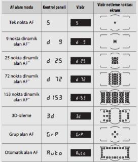 Fotoğrafta odaklama teknikleri. Nikon D810 AF Alanı modu.