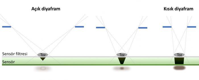 Sensör Tozu Kısık Diyaframda Neden Daha Çok Görünür?