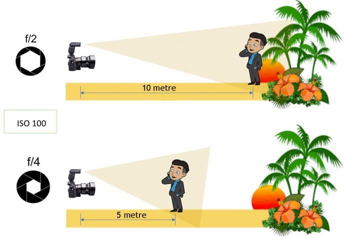 Flaş Kılavuz numarası (GN) ve Flaş konu arası mesafe ilişkisi
