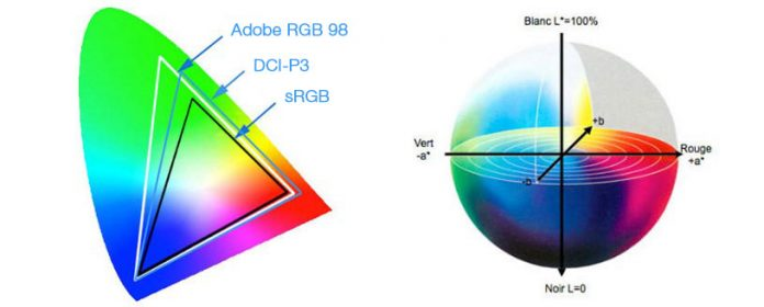 AdobeRGB ve sRGB - Hangi Renk Uzayını Kullanmalı ve Neden