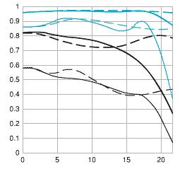 MTF Grafikleri Nasıl Okunur