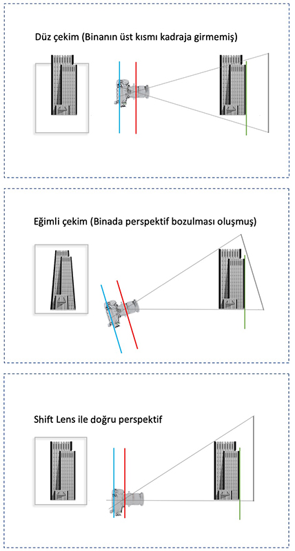 Shift fonksiyonu ile perspektif düzeltme