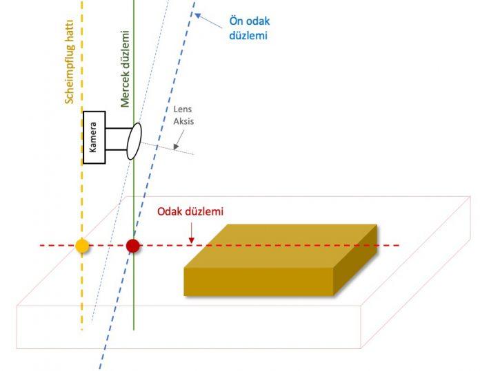Odak düzlemi ve Tilt fonksiyonu kullanımı